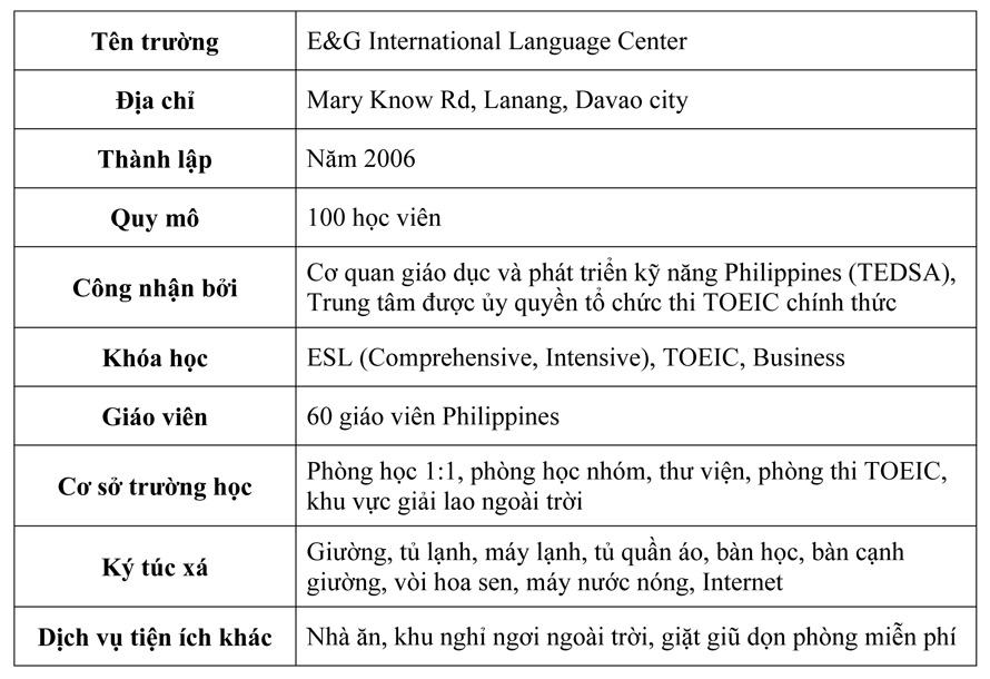 Tổng quan về trường anh ngữ E&G
