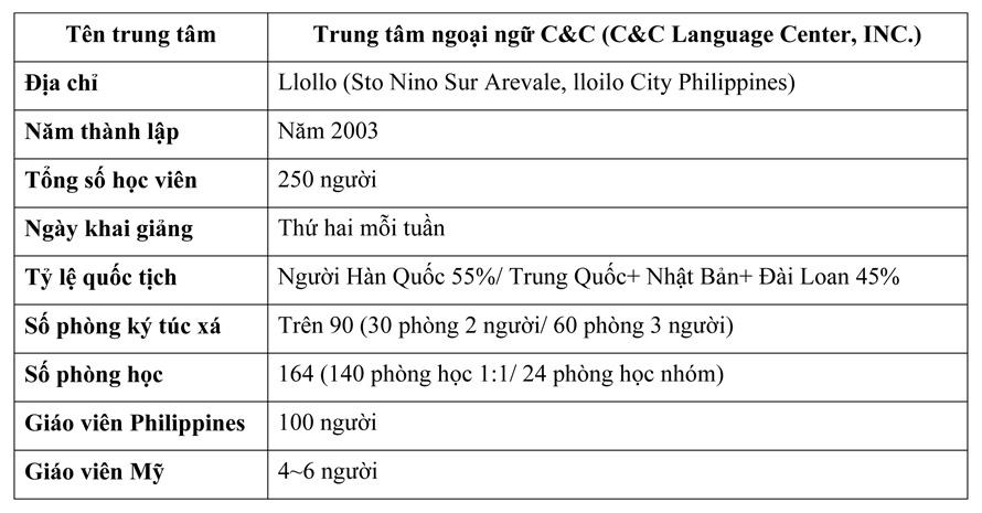 Du học Philippines tổng quát về trung tâm C&C